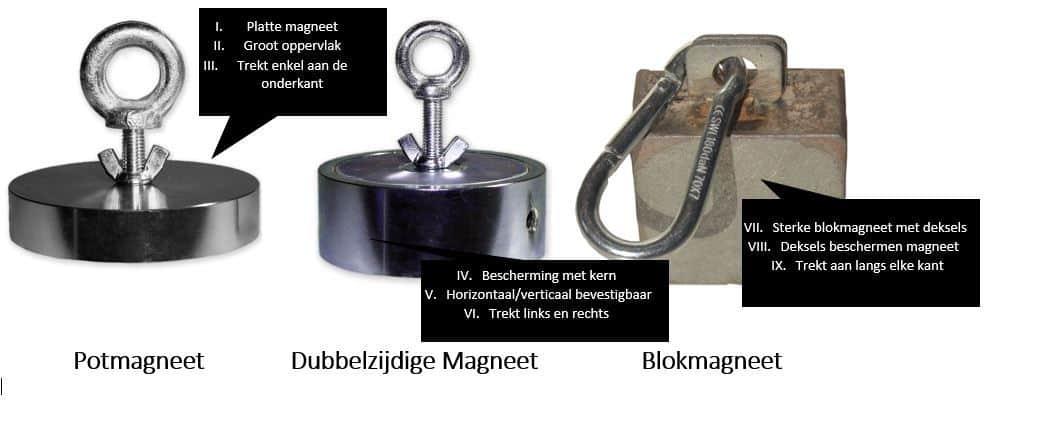 Onderscheid magneten